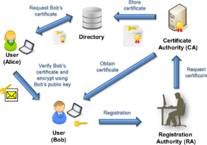 alice-bob encryption public key