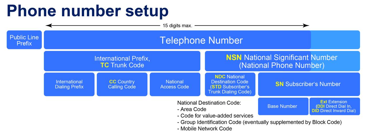 PSTN Telephone Phone Number Breakdown